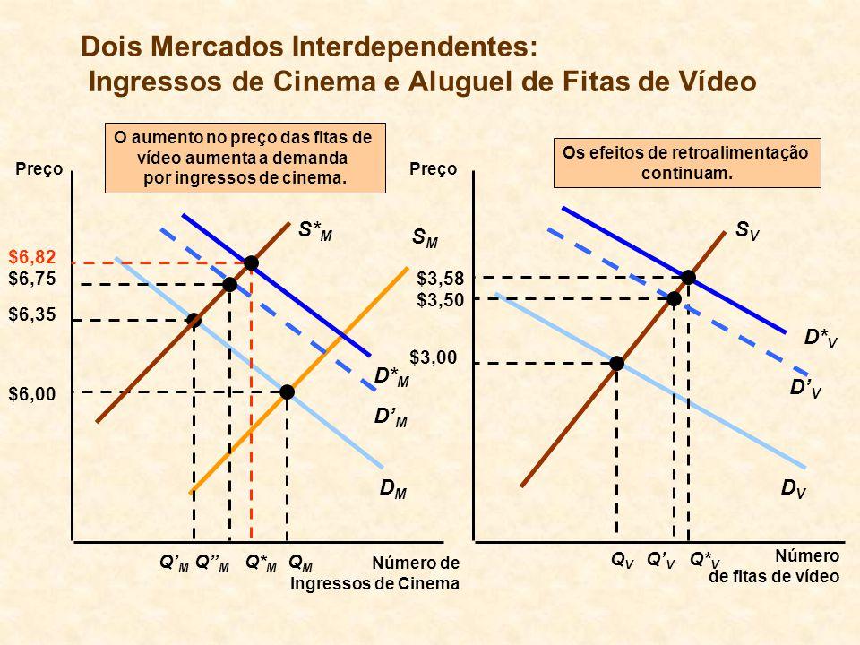 DVDV DMDM Dois Mercados Interdependentes: Ingressos de Cinema e Aluguel de Fitas de Vídeo Preço Número de fitas de vídeo Preço Número de Ingressos de