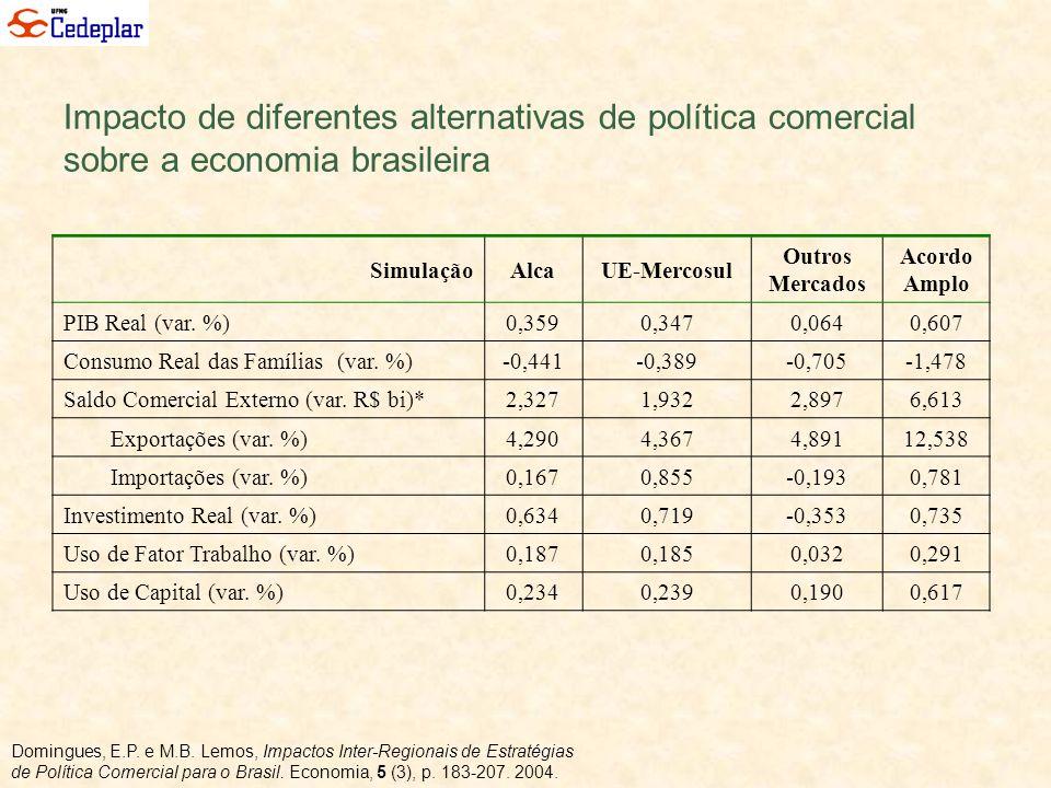 Impacto de diferentes alternativas de política comercial sobre a economia brasileira SimulaçãoAlcaUE-Mercosul Outros Mercados Acordo Amplo PIB Real (v