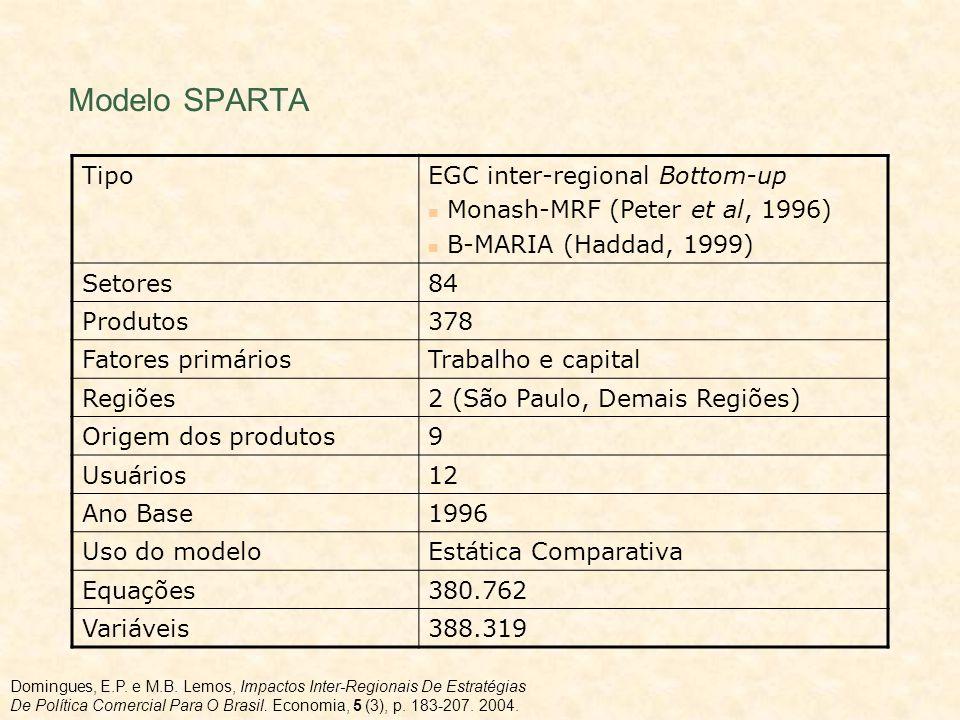 Modelo SPARTA TipoEGC inter-regional Bottom-up Monash-MRF (Peter et al, 1996) B-MARIA (Haddad, 1999) Setores84 Produtos378 Fatores primáriosTrabalho e