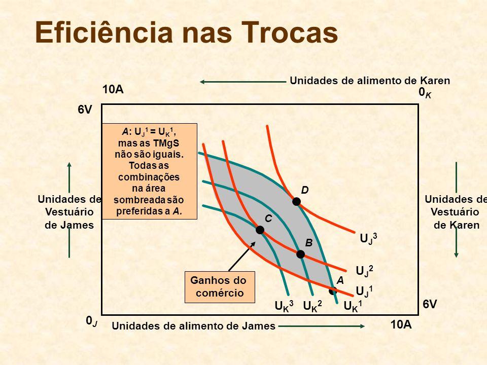 A A: U J 1 = U K 1, mas as TMgS não são iguais. Todas as combinações na área sombreada são preferidas a A. Ganhos do comércio Unidades de Vestuário de