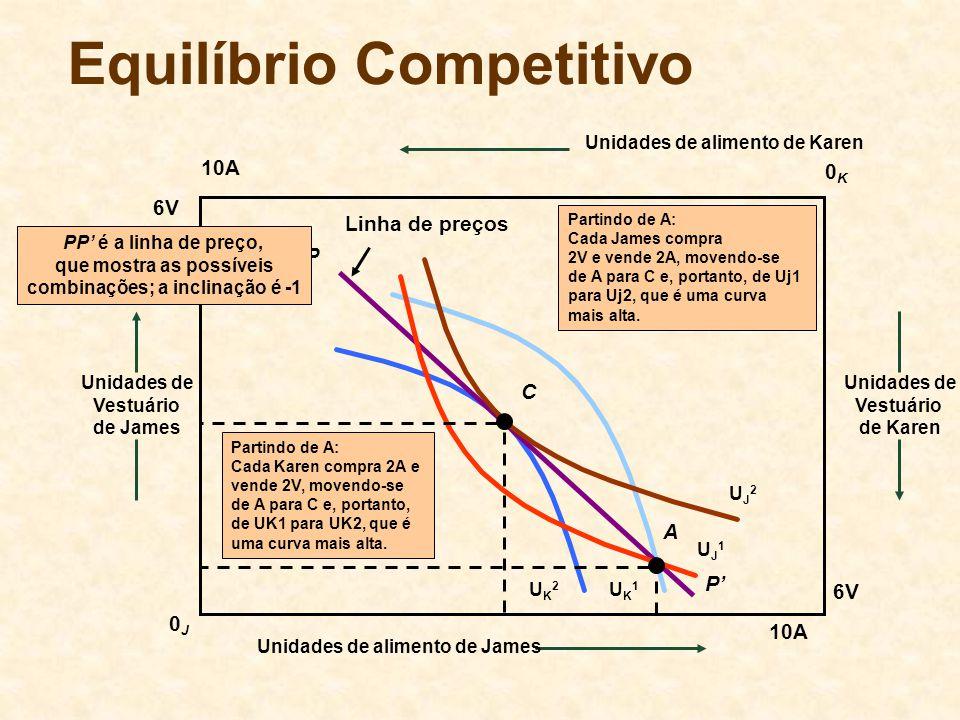 UK1UK1 UK2UK2 P Linha de preços P PP é a linha de preço, que mostra as possíveis combinações; a inclinação é -1 UJ1UJ1 UJ2UJ2 Equilíbrio Competitivo 1