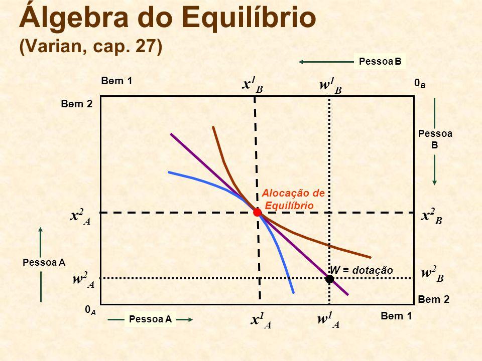Álgebra do Equilíbrio (Varian, cap. 27) Bem 1 0B0B 0A0A Bem 2 Bem 1 Bem 2 Pessoa A Pessoa B Pessoa A W = dotação Alocação de Equilíbrio x1Ax1A x2Ax2A