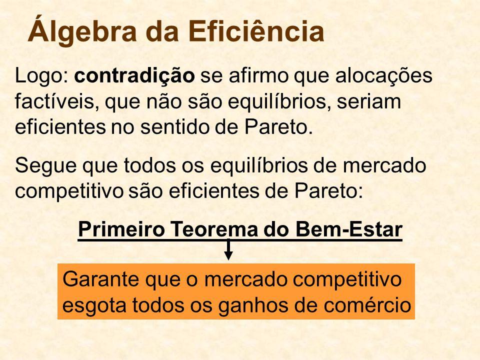 Álgebra da Eficiência Logo: contradição se afirmo que alocações factíveis, que não são equilíbrios, seriam eficientes no sentido de Pareto. Segue que