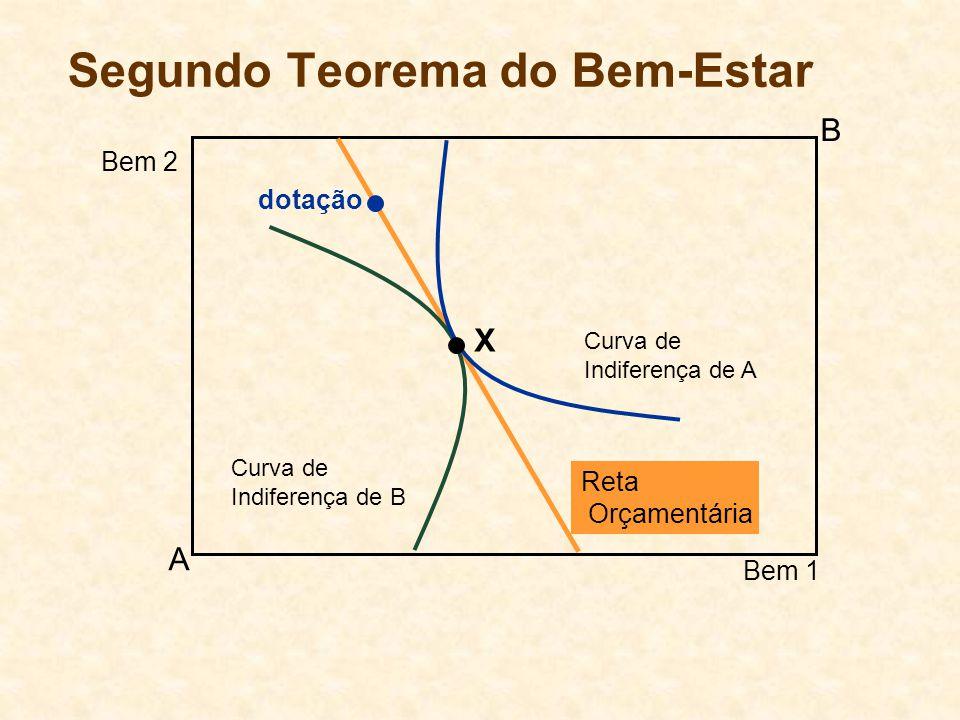 Segundo Teorema do Bem-Estar Curva de Indiferença de B Curva de Indiferença de A A B Bem 1 Bem 2 dotação X Reta Orçamentária