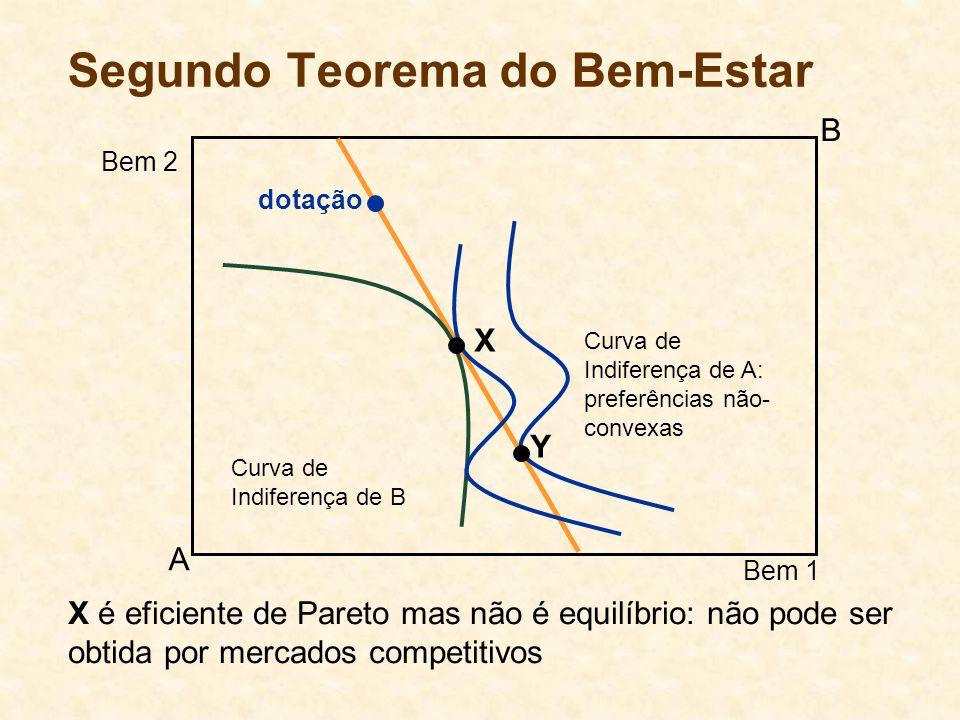 Segundo Teorema do Bem-Estar Curva de Indiferença de B Curva de Indiferença de A: preferências não- convexas A B Bem 1 Bem 2 dotação X Y X é eficiente