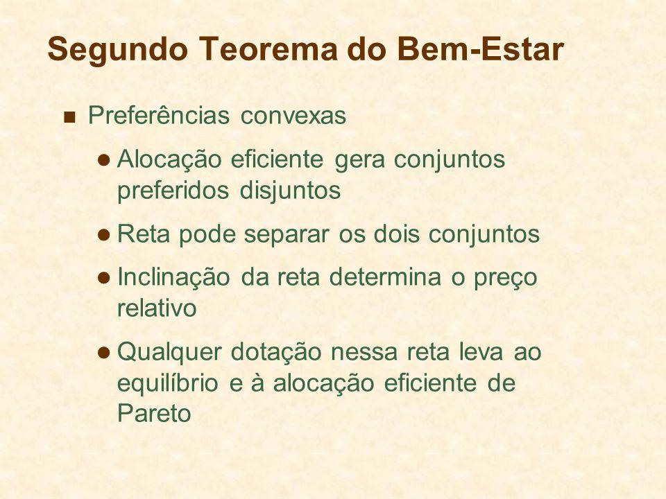 Segundo Teorema do Bem-Estar Preferências convexas Alocação eficiente gera conjuntos preferidos disjuntos Reta pode separar os dois conjuntos Inclinaç