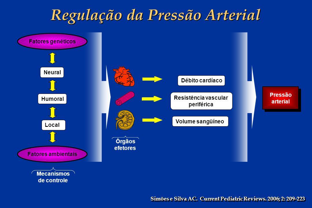 Neural Pressão arterial Pressão arterial Fatores ambientais Fatores genéticos Humoral Local Órgãos efetores Débito cardíaco Resistência vascular perif