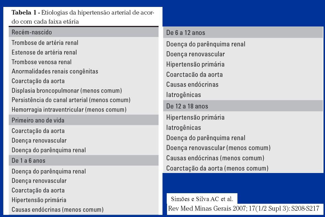 Simões e Silva AC et al.