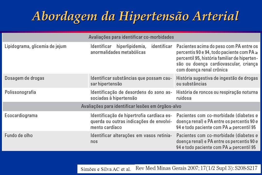 Abordagem da Hipertensão Arterial Simões e Silva AC et al.