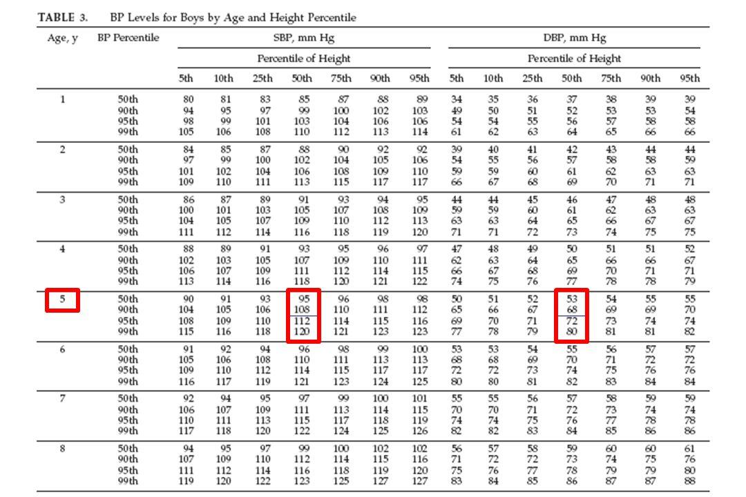 Presença de sobrepeso/obesidade ao diagnóstico eleva em 3,30 vezes a chance de hipertensão primária.