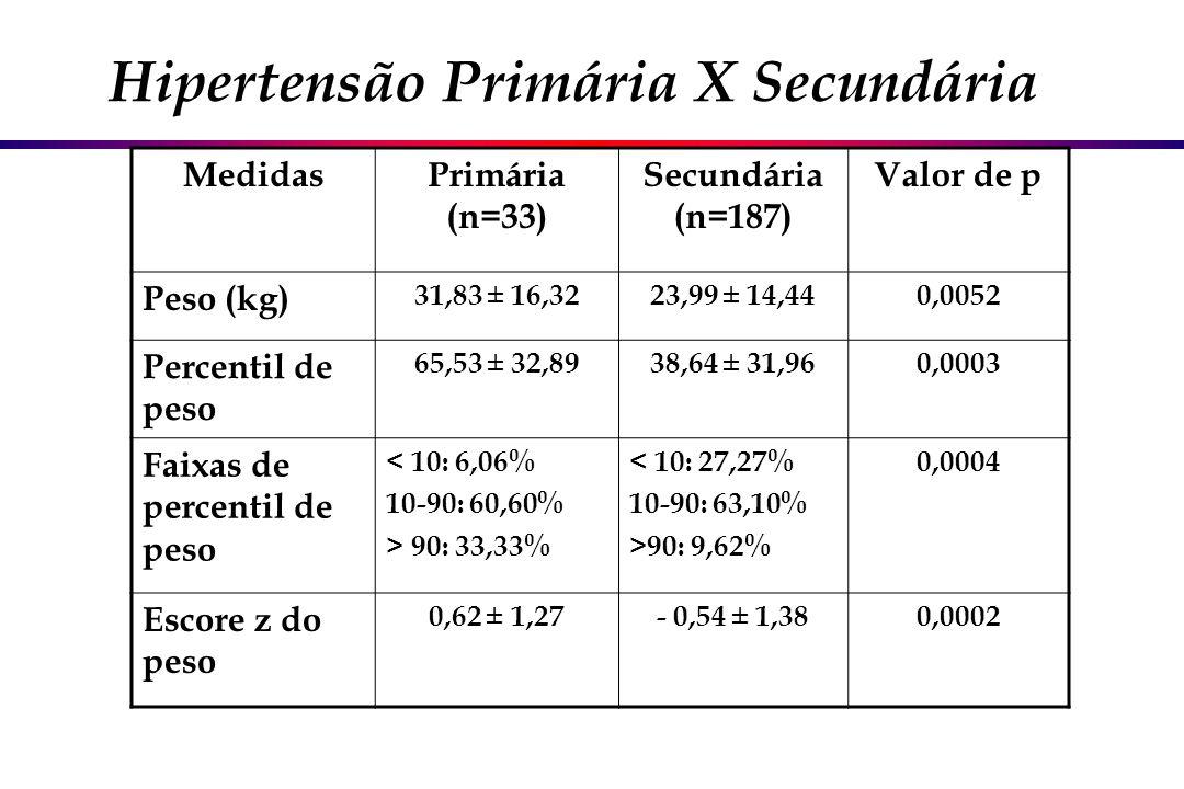 MedidasPrimária (n=33) Secundária (n=187) Valor de p Peso (kg) 31,83 ± 16,3223,99 ± 14,440,0052 Percentil de peso 65,53 ± 32,8938,64 ± 31,960,0003 Fai