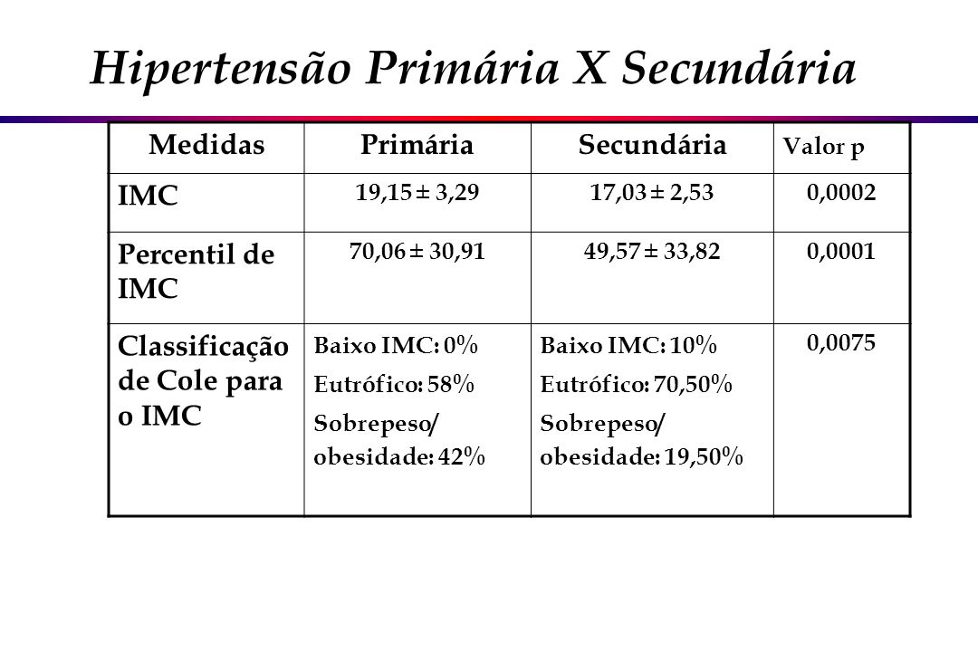 MedidasPrimáriaSecundária Valor p IMC 19,15 ± 3,2917,03 ± 2,530,0002 Percentil de IMC 70,06 ± 30,9149,57 ± 33,820,0001 Classificação de Cole para o IM