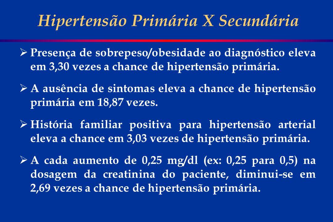 Presença de sobrepeso/obesidade ao diagnóstico eleva em 3,30 vezes a chance de hipertensão primária. A ausência de sintomas eleva a chance de hiperten