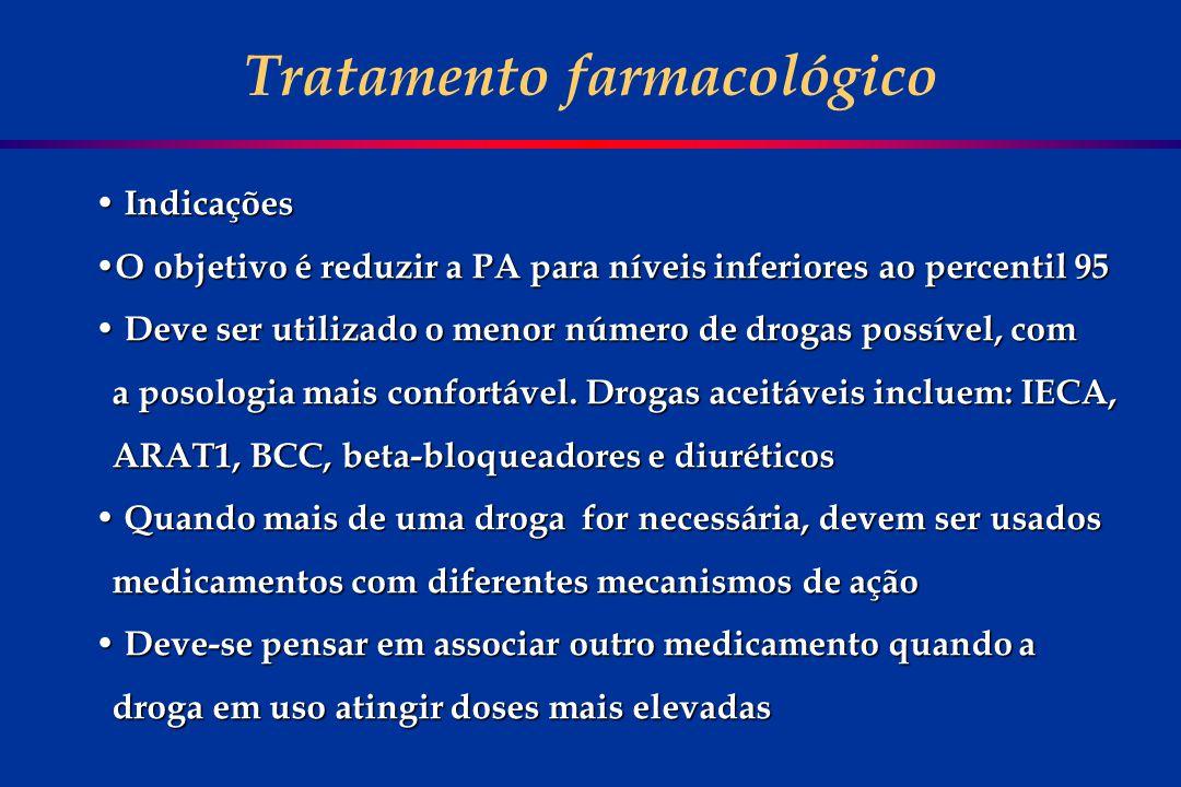 Tratamento farmacológico Indicações Indicações O objetivo é reduzir a PA para níveis inferiores ao percentil 95 O objetivo é reduzir a PA para níveis