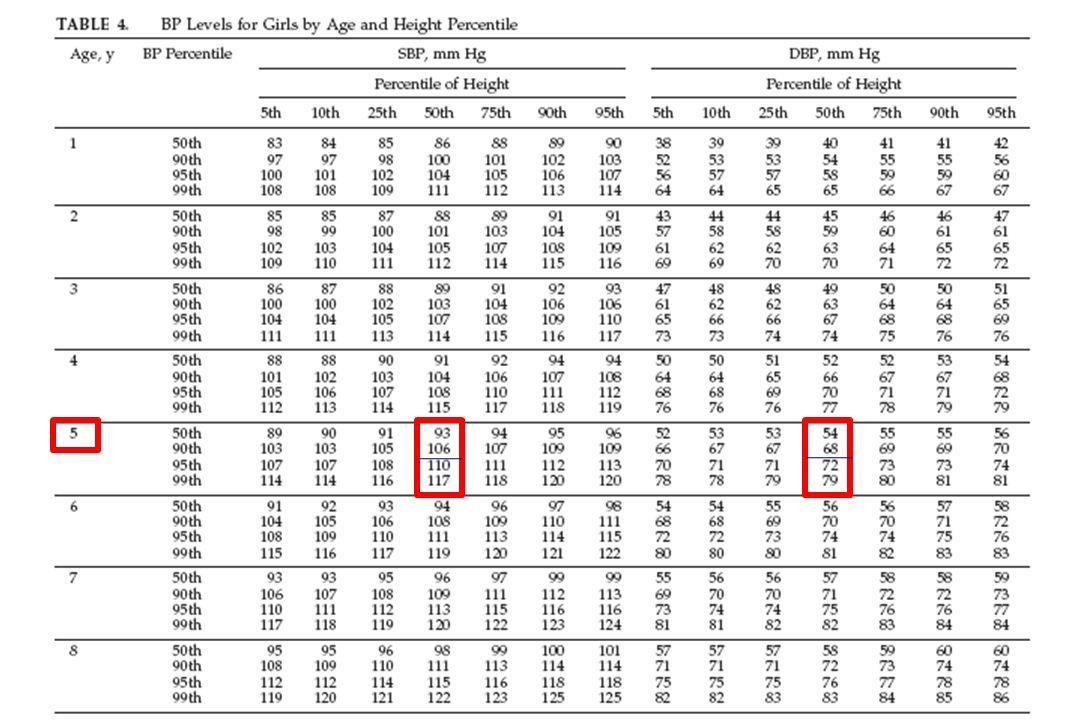 A hipertensão arterial pode ser definida como uma elevação não transitória da pressão arterial acima de valores que são considerados normais conforme idade, sexo e estatura.
