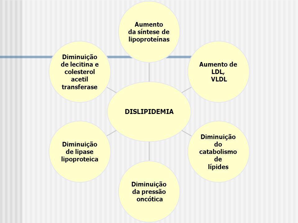 DISLIPIDEMIA Aumento da síntese de lipoproteínas Aumento de LDL, VLDL Diminuição do catabolismo de lípides Diminuição da pressão oncótica Diminuição d