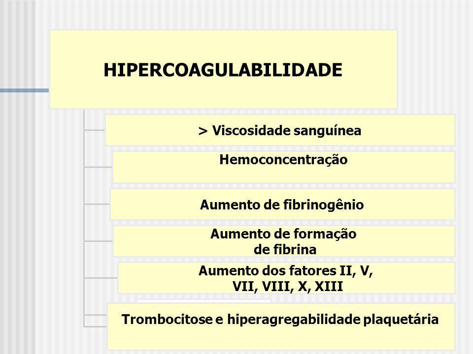 HIPERCOAGULABILIDADE > Viscosidade sanguínea Hemoconcentração Aumento de fibrinogênio Aumento de formação de fibrina Aumento dos fatores II, V, VII, V