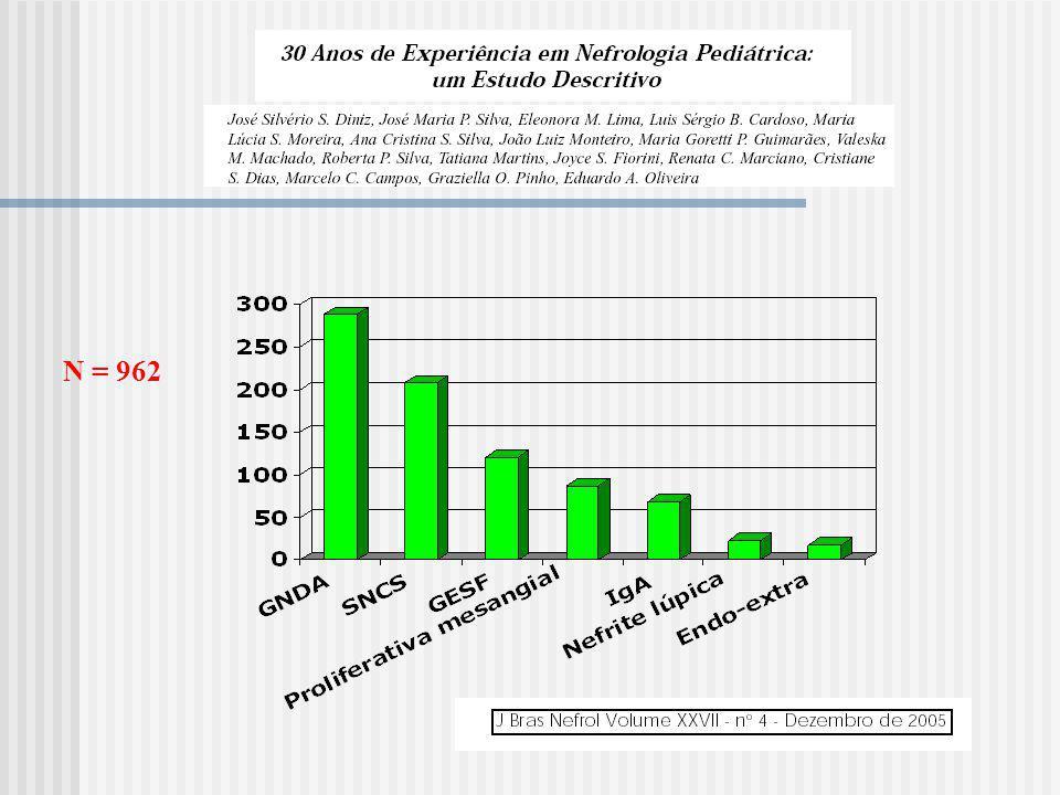Classificação histopatológica Lesões mínimas Glomeruloesclerose focal e segmentar Glomerulonefrites proliferativas membranoproliferativa (mesangiocapilar) proliferativa focal proliferativa difusa proliferativa mesangial Glomerulonefrite membranosa