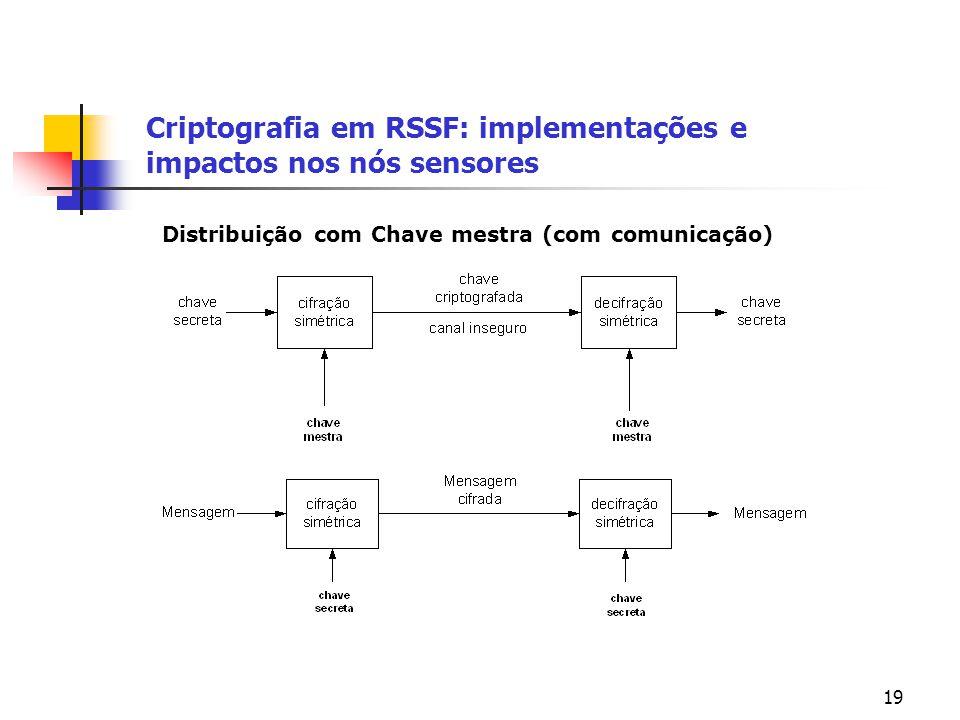 19 Criptografia em RSSF: implementações e impactos nos nós sensores Distribuição com Chave mestra (com comunicação)