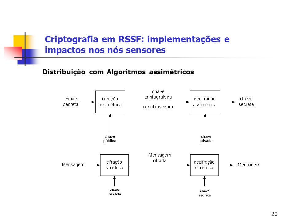 20 Criptografia em RSSF: implementações e impactos nos nós sensores Distribuição com Algoritmos assimétricos