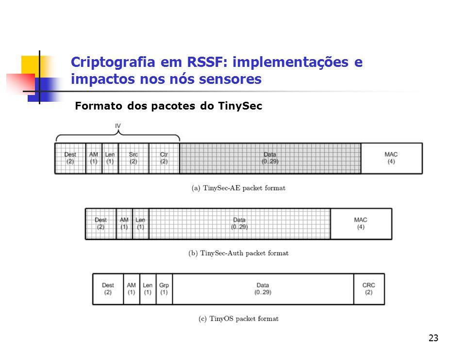 23 Criptografia em RSSF: implementações e impactos nos nós sensores Formato dos pacotes do TinySec