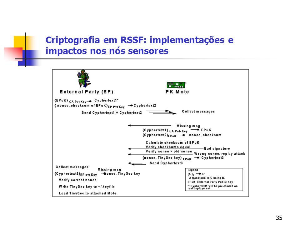 35 Criptografia em RSSF: implementações e impactos nos nós sensores
