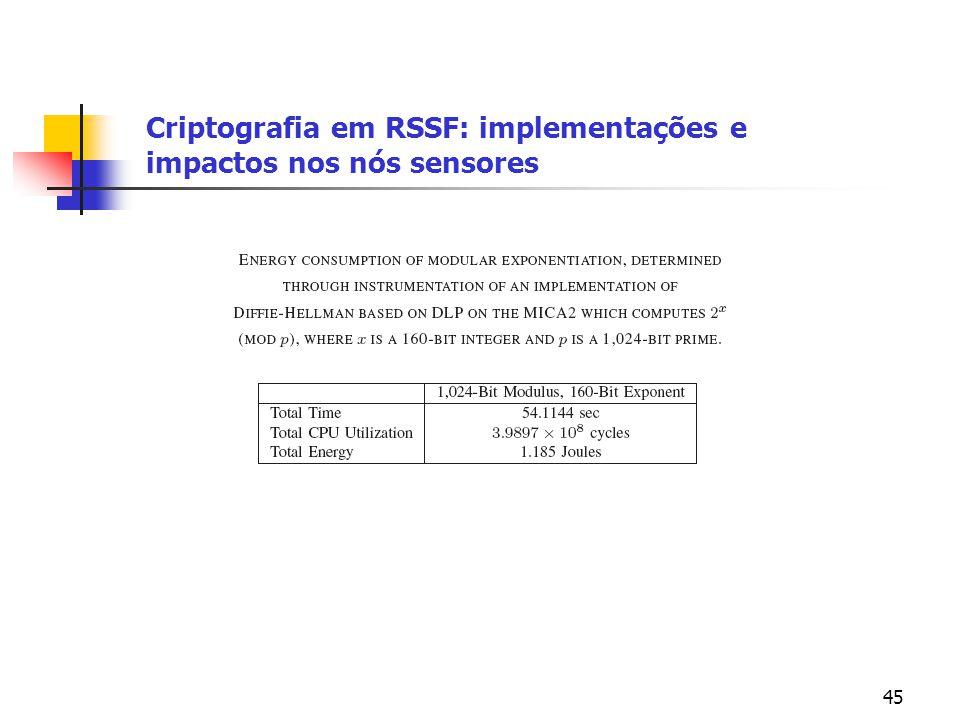 45 Criptografia em RSSF: implementações e impactos nos nós sensores