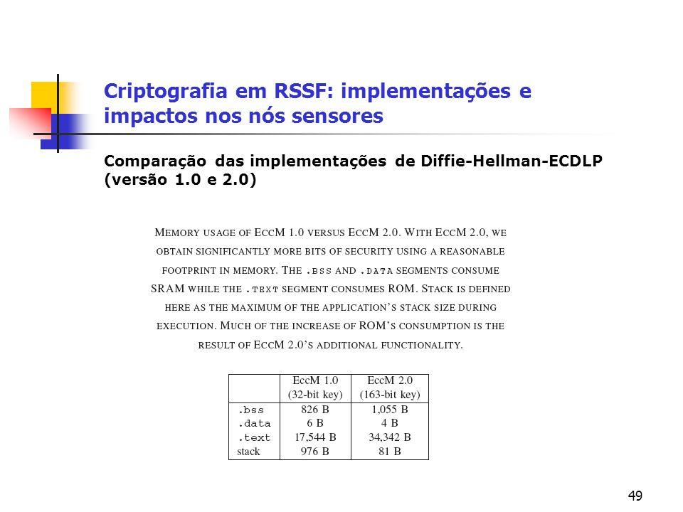 49 Criptografia em RSSF: implementações e impactos nos nós sensores Comparação das implementações de Diffie-Hellman-ECDLP (versão 1.0 e 2.0)