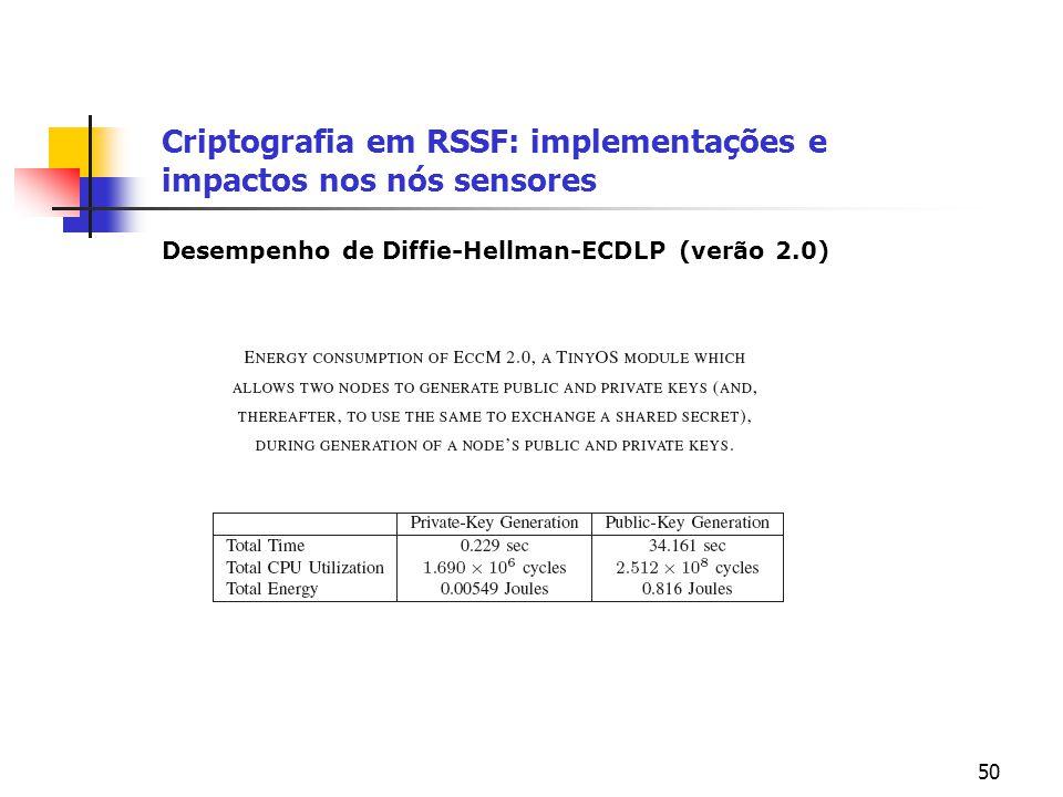 50 Criptografia em RSSF: implementações e impactos nos nós sensores Desempenho de Diffie-Hellman-ECDLP (verão 2.0)