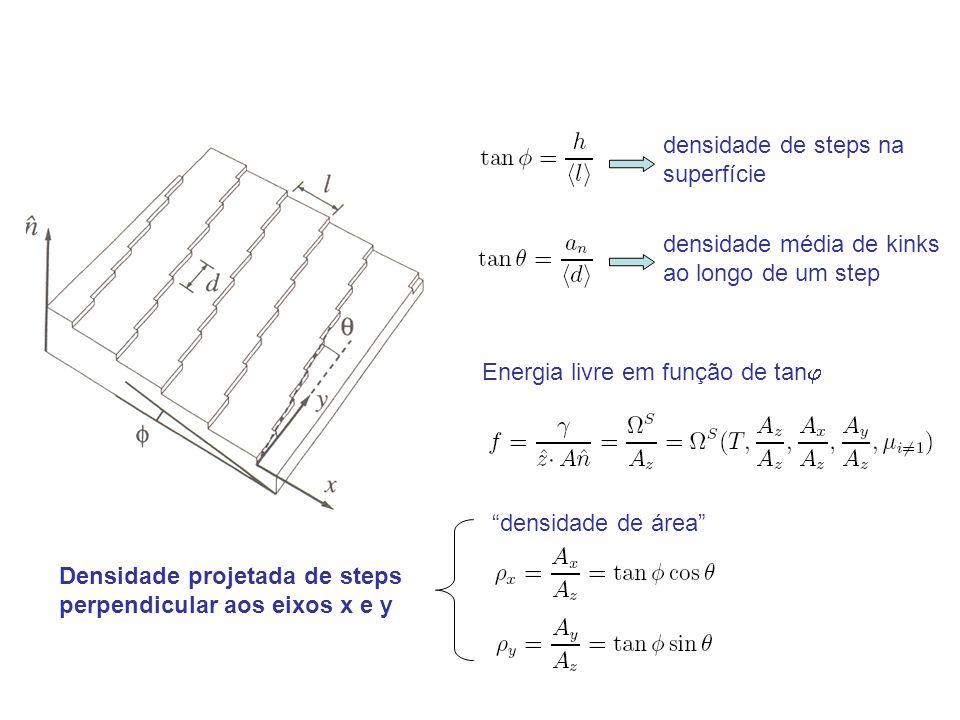 Energia livre em função de tan densidade de steps na superfície densidade média de kinks ao longo de um step densidade de área Densidade projetada de steps perpendicular aos eixos x e y