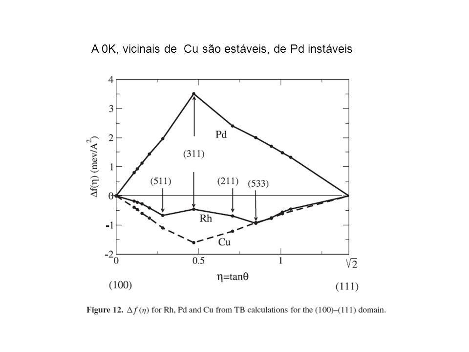 A 0K, vicinais de Cu são estáveis, de Pd instáveis