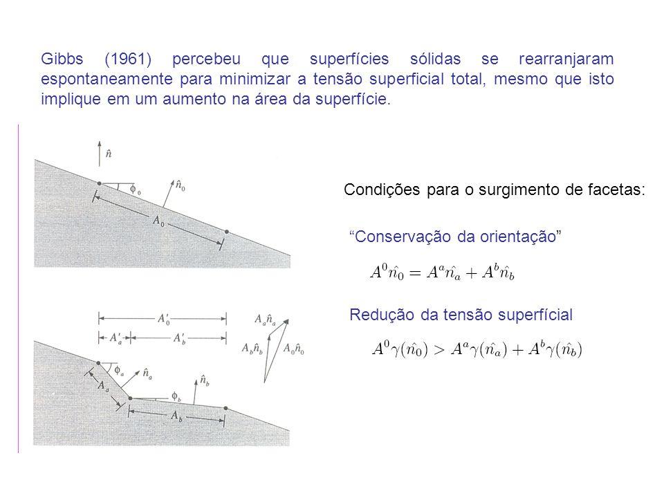 Gibbs (1961) percebeu que superfícies sólidas se rearranjaram espontaneamente para minimizar a tensão superficial total, mesmo que isto implique em um aumento na área da superfície.