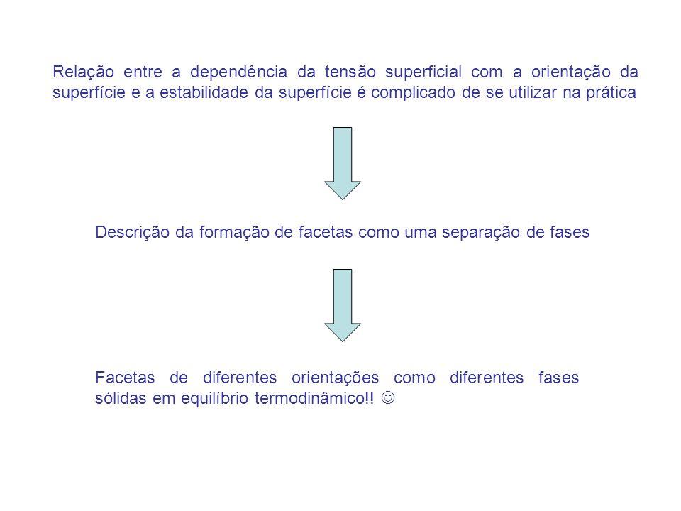 Relação entre a dependência da tensão superficial com a orientação da superfície e a estabilidade da superfície é complicado de se utilizar na prática Descrição da formação de facetas como uma separação de fases Facetas de diferentes orientações como diferentes fases sólidas em equilíbrio termodinâmico!!
