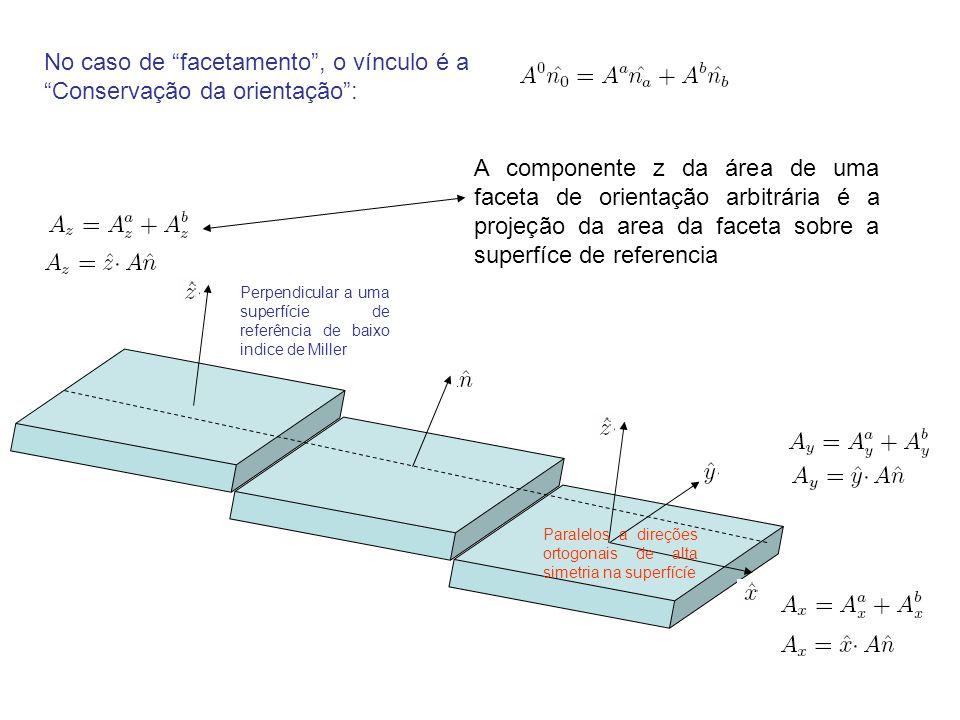 No caso de facetamento, o vínculo é a Conservação da orientação: Perpendicular a uma superfície de referência de baixo indice de Miller Paralelos a direções ortogonais de alta simetria na superfícíe A componente z da área de uma faceta de orientação arbitrária é a projeção da area da faceta sobre a superfíce de referencia