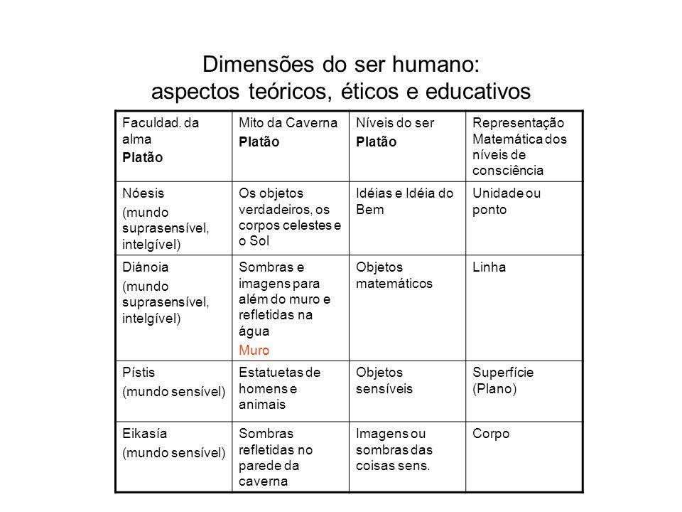 Dimensões do ser humano: aspectos teóricos, éticos e educativos Faculdad. da alma Platão Mito da Caverna Platão Níveis do ser Platão Representação Mat