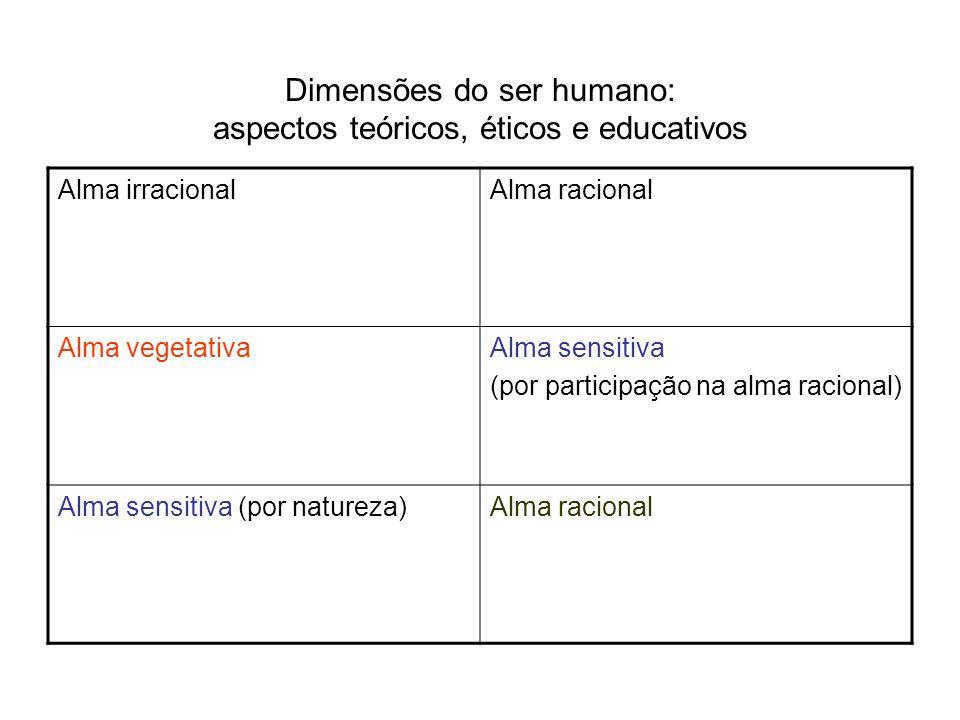 Dimensões do ser humano: aspectos teóricos, éticos e educativos Alma irracionalAlma racional Alma vegetativaAlma sensitiva (por participação na alma r