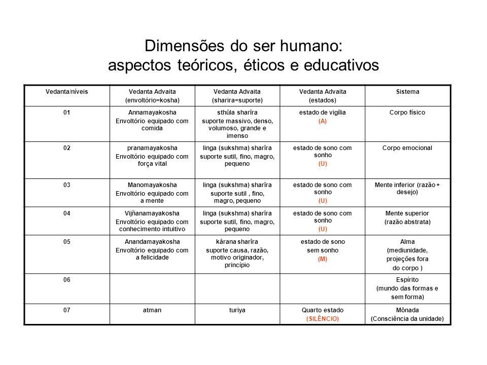 Dimensões do ser humano: aspectos teóricos, éticos e educativos Vedanta/níveisVedanta Advaita (envoltório=kosha) Vedanta Advaita (sharira=suporte) Ved