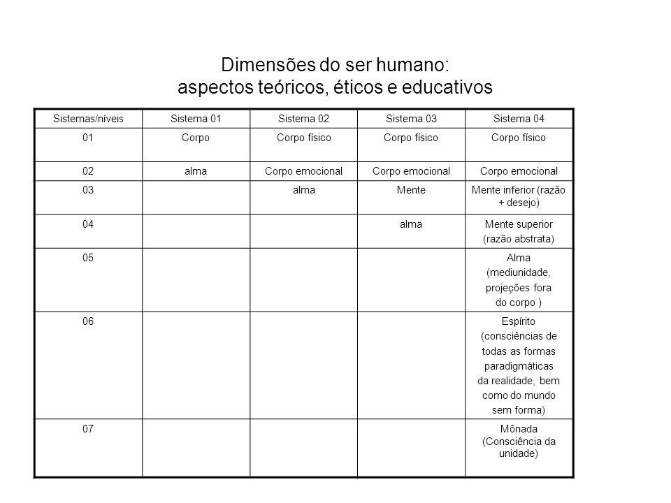 Dimensões do ser humano: aspectos teóricos, éticos e educativos Sistemas/níveisSistema 01Sistema 02Sistema 03Sistema 04 01CorpoCorpo físico 02almaCorp