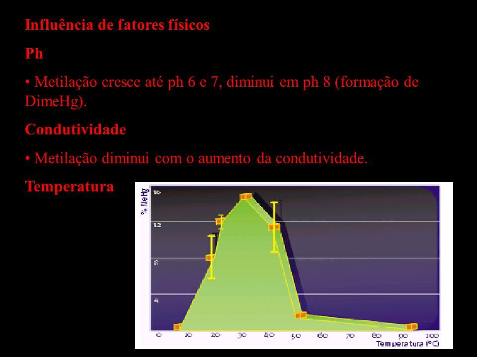 Influência de fatores físicos Ph Metilação cresce até ph 6 e 7, diminui em ph 8 (formação de DimeHg). Condutividade Metilação diminui com o aumento da