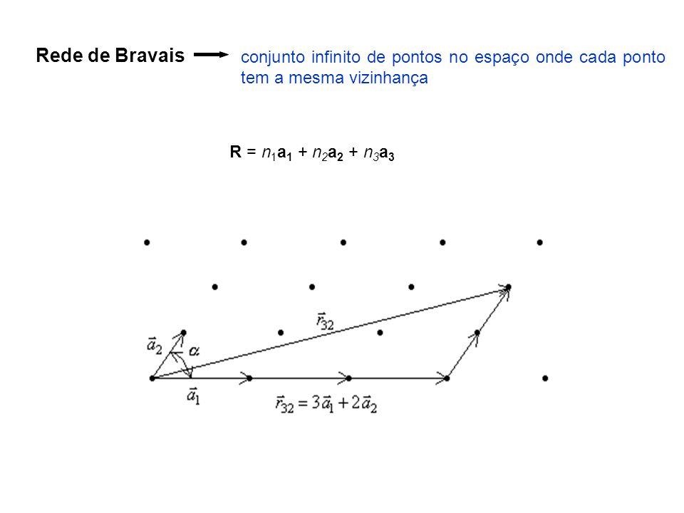 Rede de Bravais conjunto infinito de pontos no espaço onde cada ponto tem a mesma vizinhança R = n 1 a 1 + n 2 a 2 + n 3 a 3