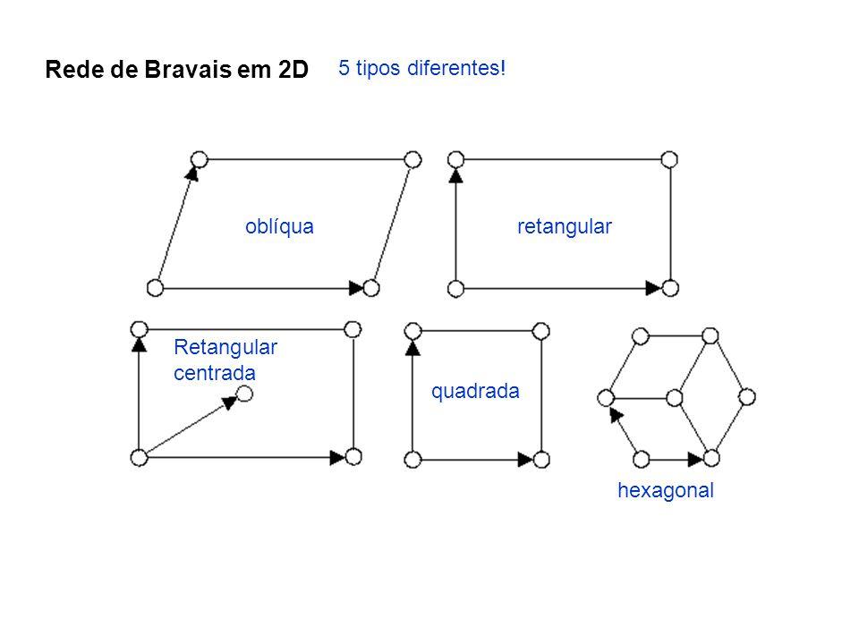 Rede de Bravais em 2D 5 tipos diferentes! oblíquaretangular Retangular centrada quadrada hexagonal