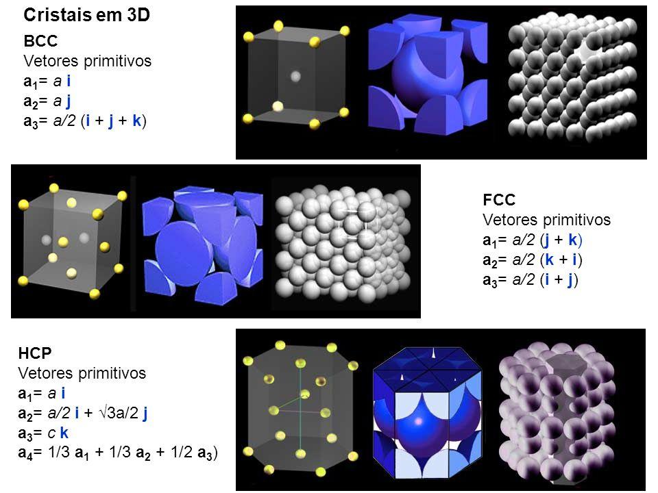 BCC Vetores primitivos a 1 = a i a 2 = a j a 3 = a/2 (i + j + k) FCC Vetores primitivos a 1 = a/2 (j + k) a 2 = a/2 (k + i) a 3 = a/2 (i + j) HCP Vetores primitivos a 1 = a i a 2 = a/2 i + 3a/2 j a 3 = c k a 4 = 1/3 a 1 + 1/3 a 2 + 1/2 a 3 ) Cristais em 3D