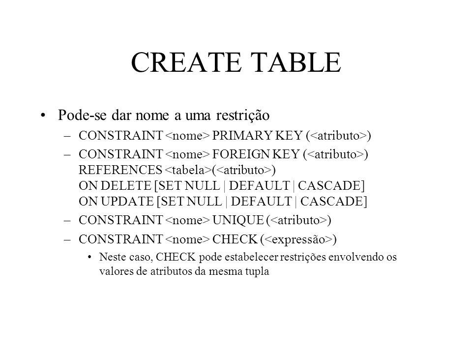 CREATE TABLE Pode-se dar nome a uma restrição –CONSTRAINT PRIMARY KEY ( ) –CONSTRAINT FOREIGN KEY ( ) REFERENCES ( ) ON DELETE [SET NULL | DEFAULT | C