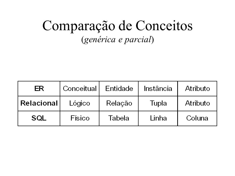 Catálogos e Esquemas A SQL2 tem o conceito de esquema, ausente da SQL1, que permite separar conjuntos de tabelas de acordo com a aplicação O esquema é identificado por um nome, tem um identificador de autorização (usuário dono do esquema), e também descritores para todos os elementos nele contidos (tabelas, restrições, visões, domínios, etc.) Criação: –CREATE SCHEMA AUTHORIZATION Tabelas são referenciadas como