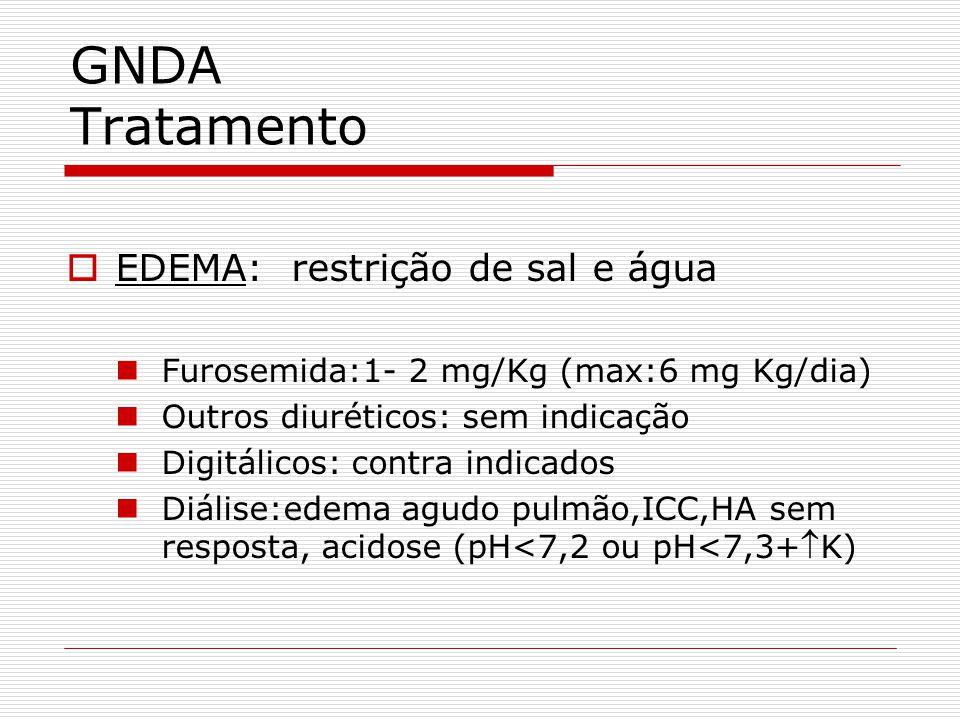 GNDA Tratamento EDEMA: restrição de sal e água Furosemida:1- 2 mg/Kg (max:6 mg Kg/dia) Outros diuréticos: sem indicação Digitálicos: contra indicados