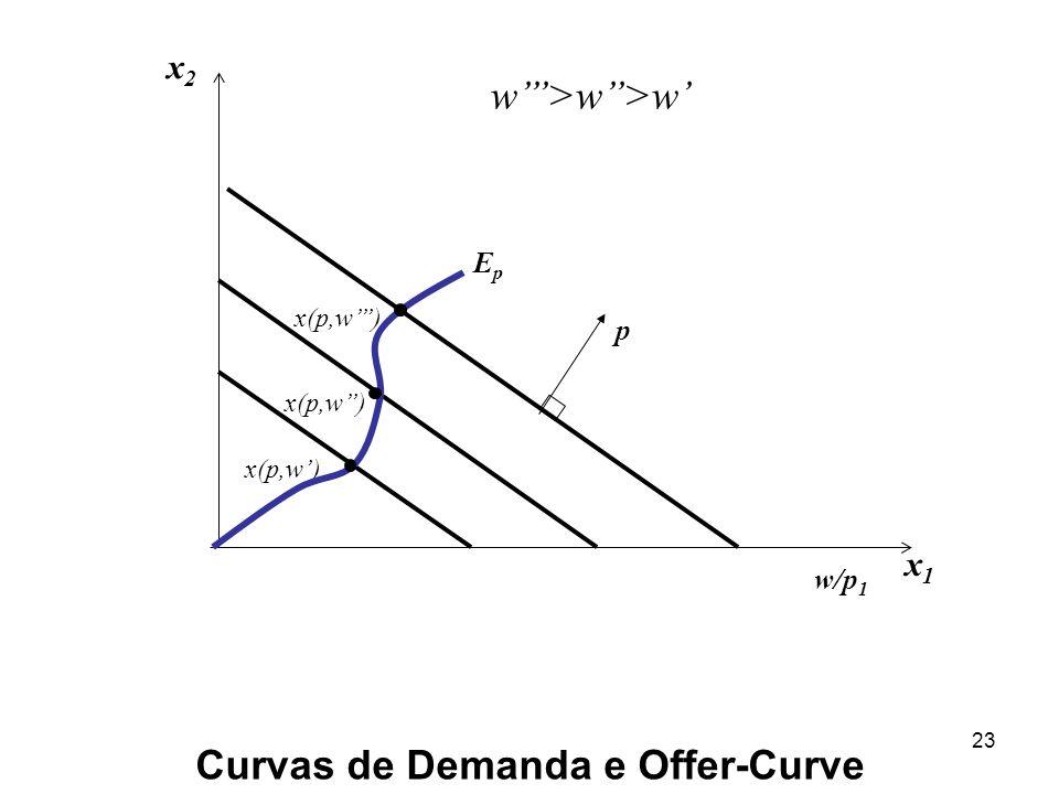 23 Curvas de Demanda e Offer-Curve x2x2 x1x1 w/p 1 x(p,w) EpEp w>w>w p