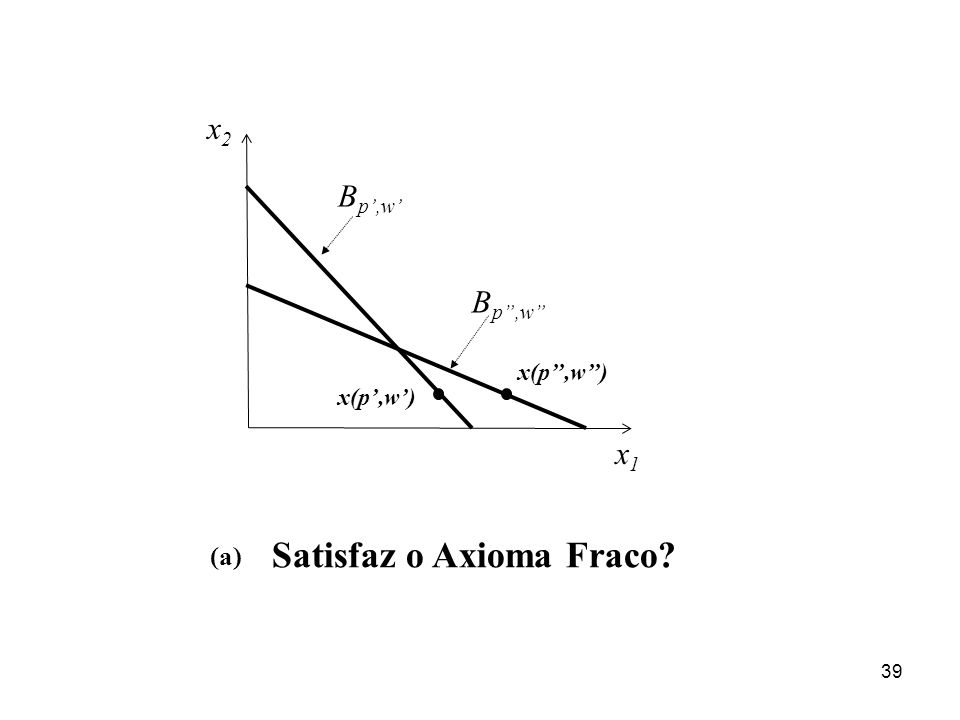 39 x1x1 x2x2 x(p,w) Satisfaz o Axioma Fraco? (a) B p,w