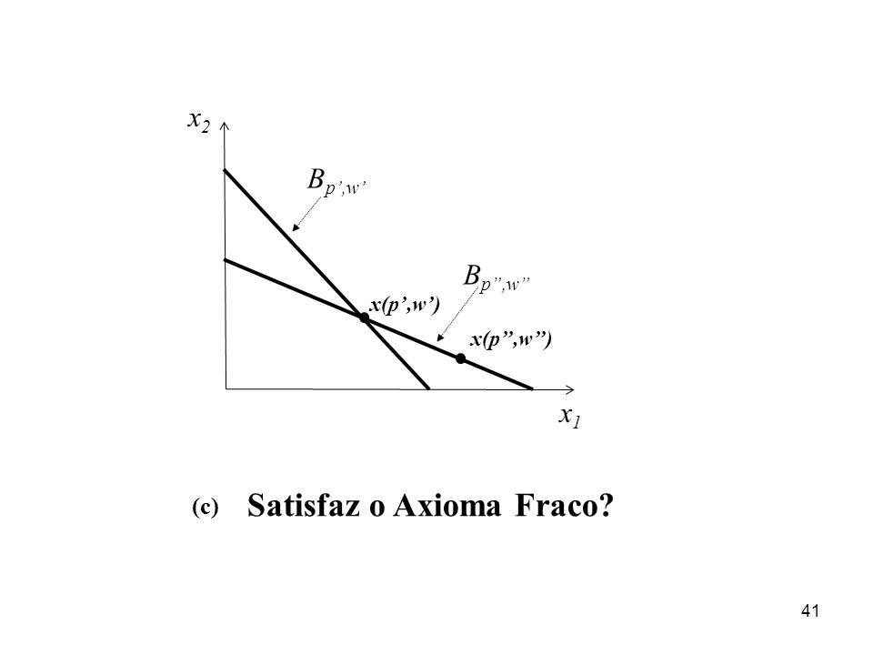 41 x1x1 x2x2 x(p,w) Satisfaz o Axioma Fraco? (c) B p,w