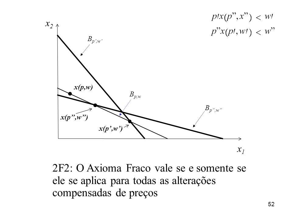 52 x1x1 x2x2 x(p,w) B p,w x(p,w) B p,w 2F2: O Axioma Fraco vale se e somente se ele se aplica para todas as alterações compensadas de preços