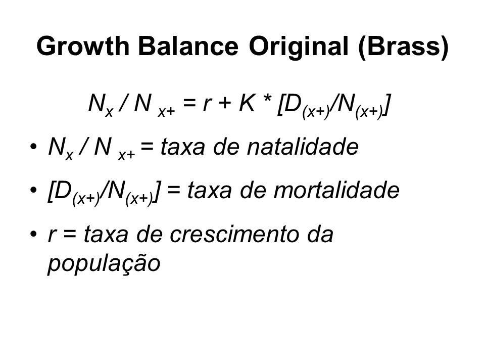 Growth Balance Original (Brass) N x / N x+ = r + K * [D (x+) /N (x+) ] N x / N x+ = taxa de natalidade [D (x+) /N (x+) ] = taxa de mortalidade r = taxa de crescimento da população